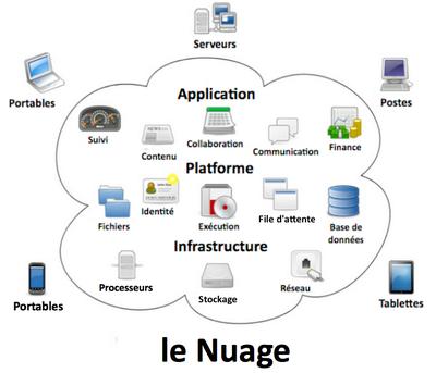 Cloud Computing : la définition
